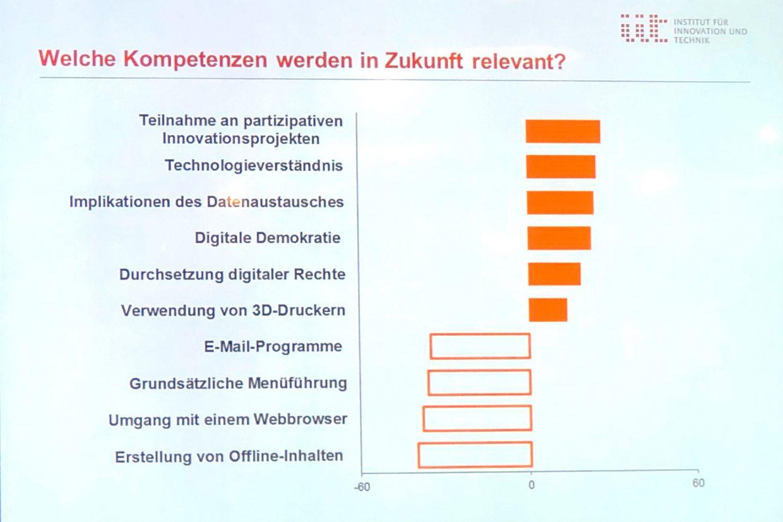 """Projizierte Balkengrafik """"Welche Kompetenzen werden in ZUkunft relevant?"""""""